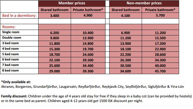 ceny hosteli